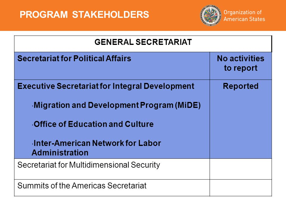 GENERAL SECRETARIAT Secretariat for Political AffairsNo activities to report Executive Secretariat for Integral Development Migration and Development Program (MiDE) Office of Education and Culture Inter-American Network for Labor Administration Reported Secretariat for Multidimensional Security Summits of the Americas Secretariat PROGRAM STAKEHOLDERS