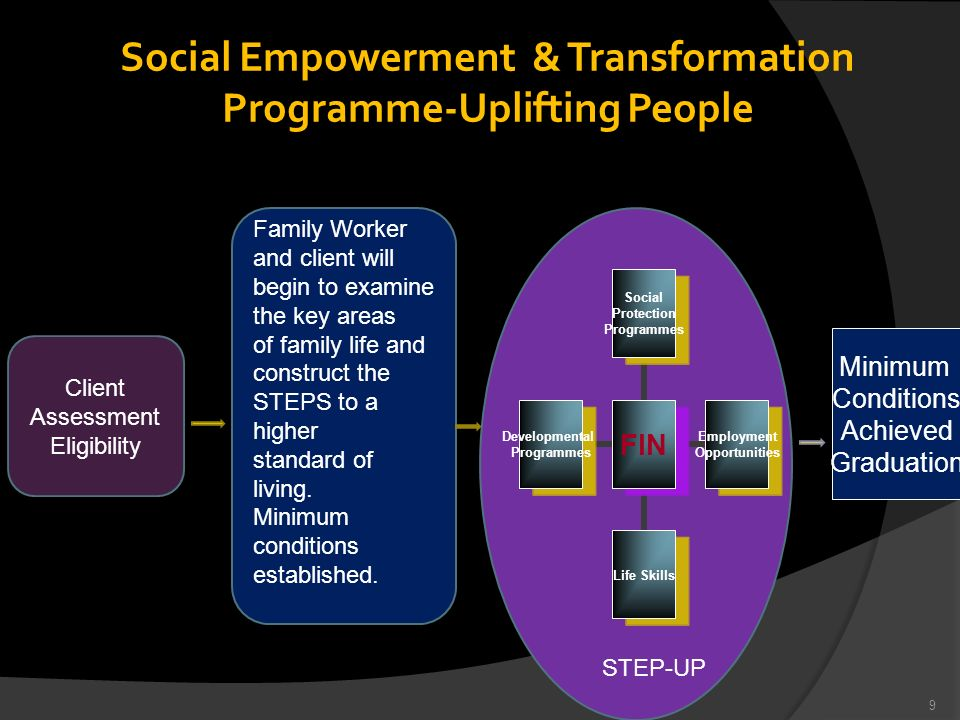 S Social Empowerment & Transformation Programme-Uplifting People FIN Social Protection Programmes Employment Opportunities Life Skills Developmental P