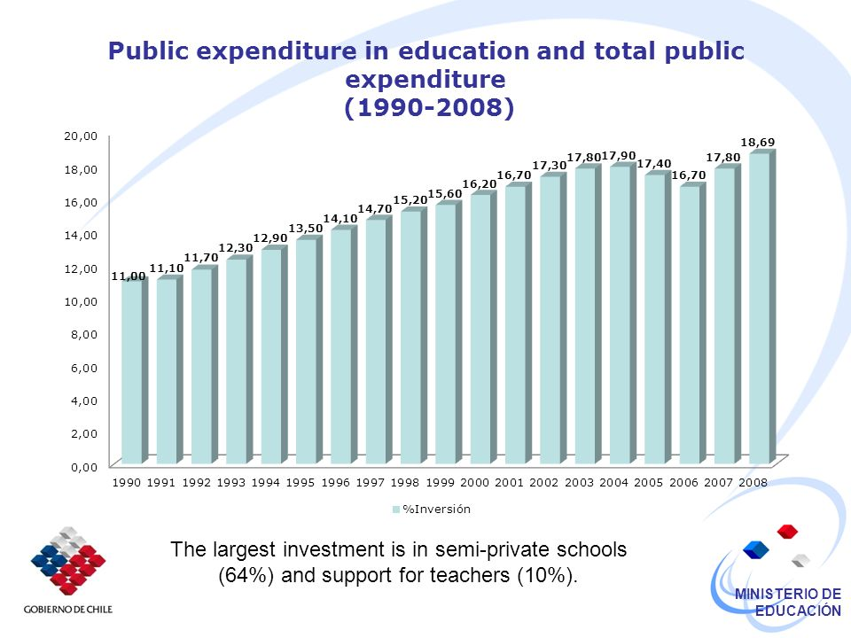 MINISTERIO DE EDUCACIÓN Public expenditure in education and total public expenditure (1990-2008) The largest investment is in semi-private schools (64%) and support for teachers (10%).