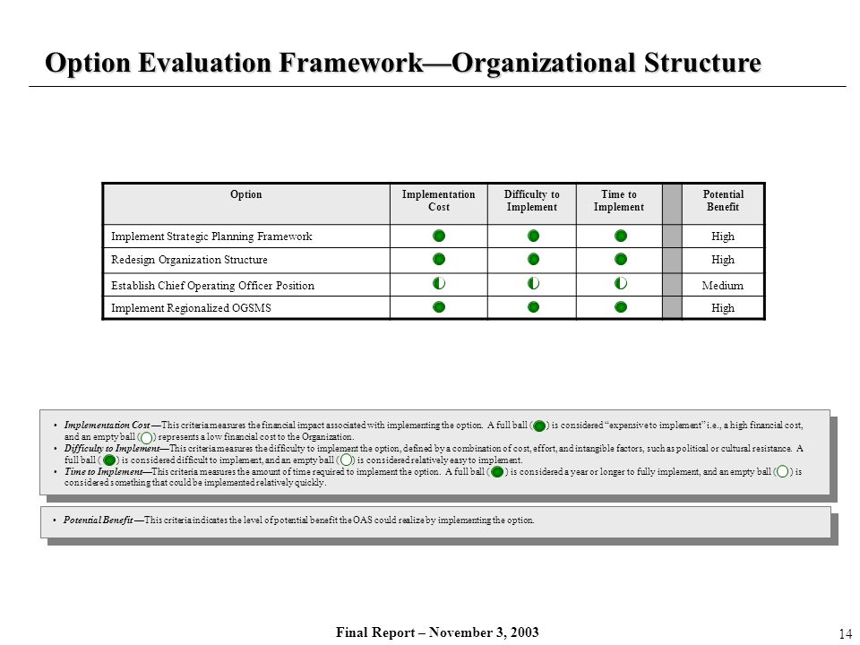 Final Report – November 3, 2003 Option Evaluation FrameworkOrganizational Structure OptionImplementation Cost Difficulty to Implement Time to Implemen