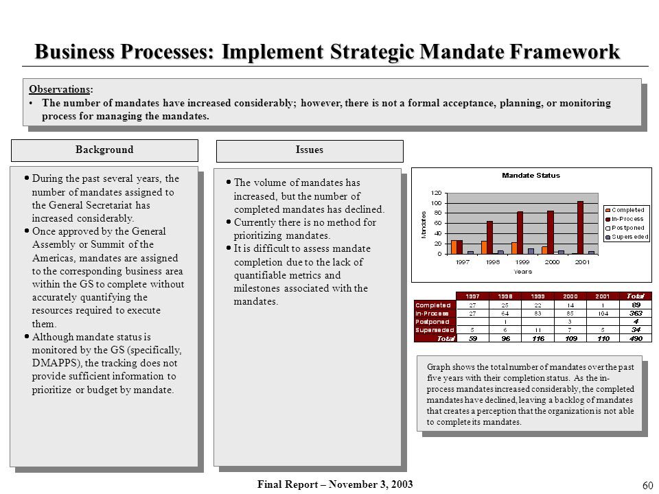 Final Report – November 3, 2003 Business Processes: Implement Strategic Mandate Framework During the past several years, the number of mandates assign