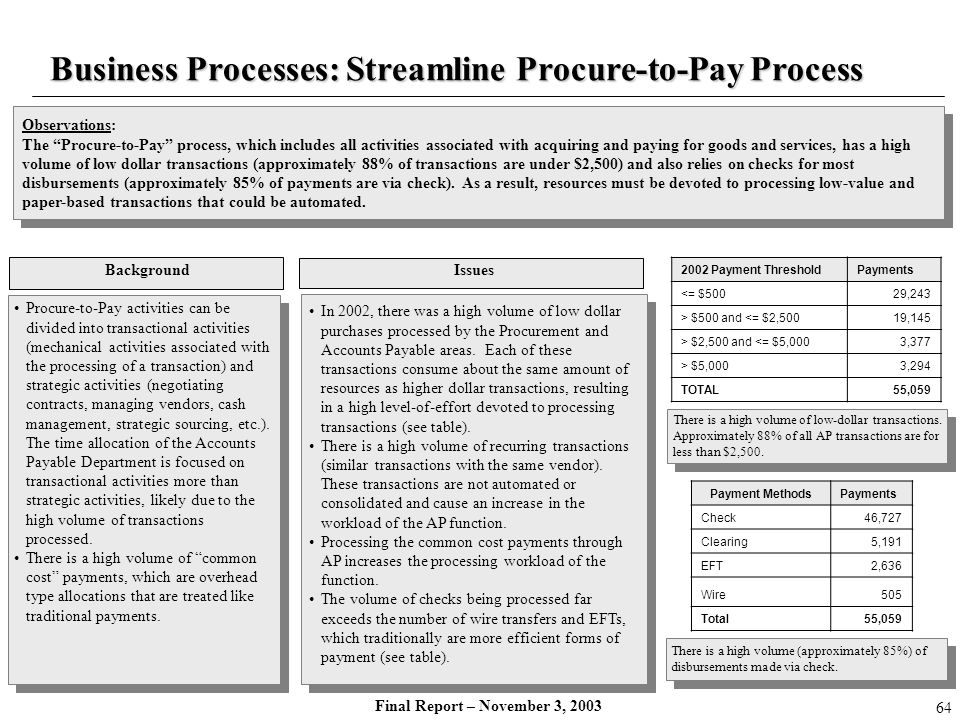 Final Report – November 3, 2003 Business Processes: Streamline Procure-to-Pay Process Background Issues Procure-to-Pay activities can be divided into