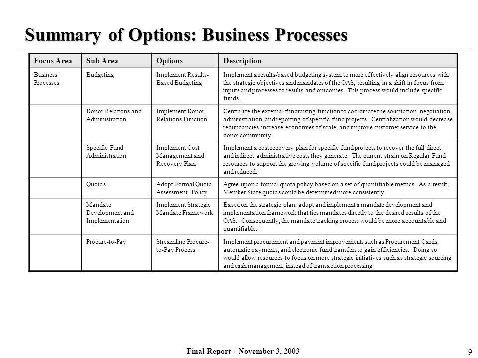 Final Report – November 3, 2003 Summary of Options: Human Capital Focus AreaSub AreaOptionsDescription Human CapitalCompensationContinue to use the United Nations compensation system.