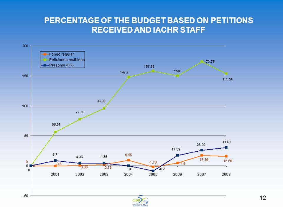 12 PERCENTAGE OF THE BUDGET BASED ON PETITIONS RECEIVED AND IACHR STAFF