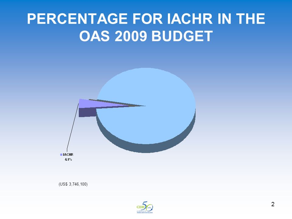 2 PERCENTAGE FOR IACHR IN THE OAS 2009 BUDGET (US$ 3,746,100)