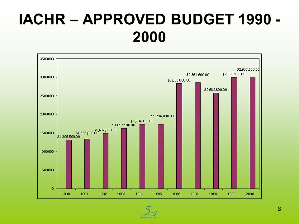 8 IACHR – APPROVED BUDGET 1990 - 2000