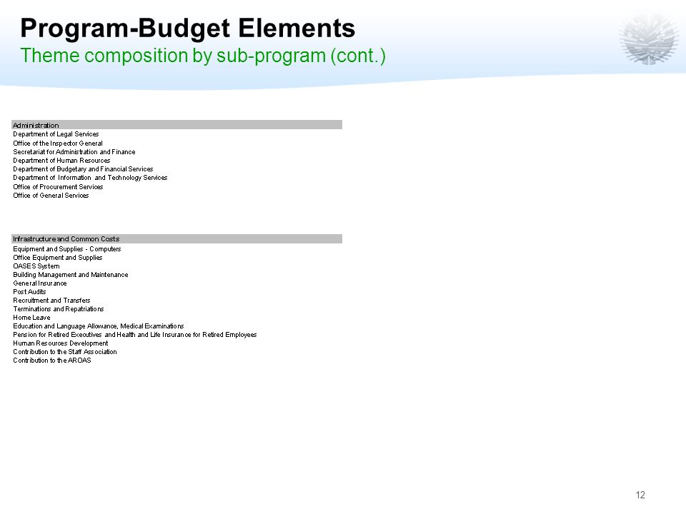 12 Program-Budget Elements Theme composition by sub-program (cont.)