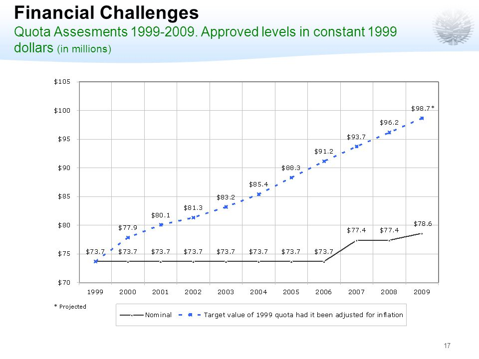 17 Financial Challenges Quota Assesments 1999-2009.