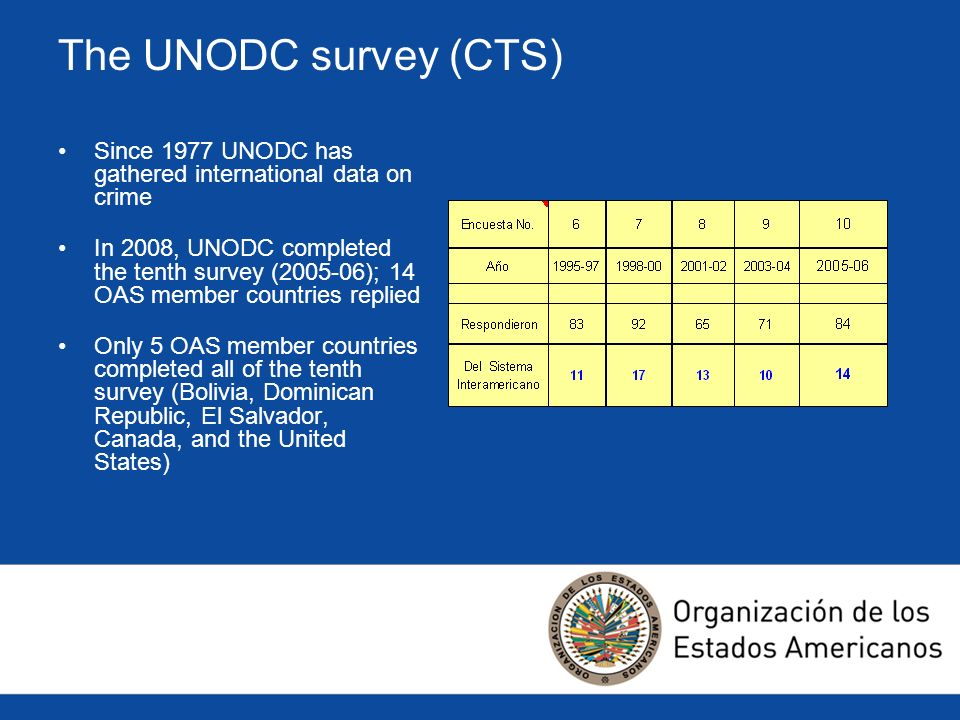 The UNODC survey (CTS) Since 1977 UNODC has gathered international data on crime In 2008, UNODC completed the tenth survey ( ); 14 OAS member countries replied Only 5 OAS member countries completed all of the tenth survey (Bolivia, Dominican Republic, El Salvador, Canada, and the United States)