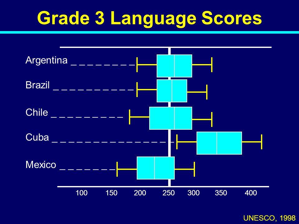 Grade 3 Language Scores UNESCO, 1998 100250300350400150200 Argentina _ _ _ _ _ _ _ _ Brazil _ _ _ _ _ _ _ _ _ _ Chile _ _ _ _ _ _ _ _ _ Cuba _ _ _ _ _