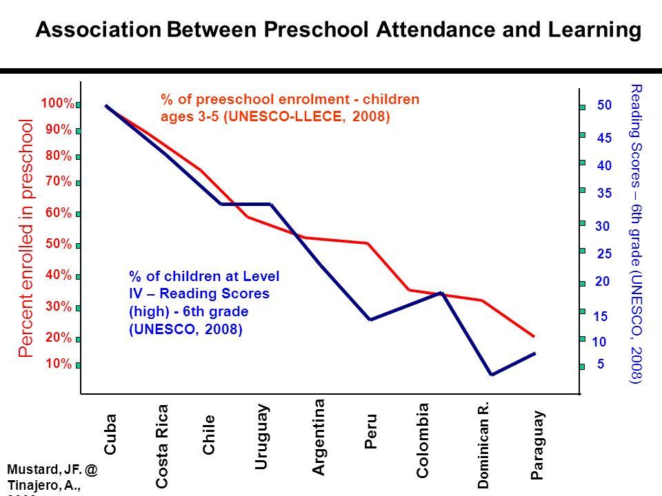 Association Between Preschool Attendance and Learning Cuba Percent enrolled in preschool Reading Scores – 6th grade (UNESCO, 2008) Chile Uruguay Costa