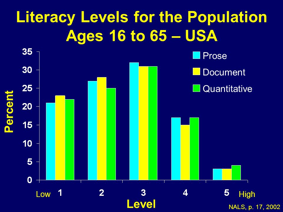 Literacy Levels for the Population Ages 16 to 65 – USA Percent Level NALS, p. 17, 2002 Prose Document Quantitative 05-178 LowHigh