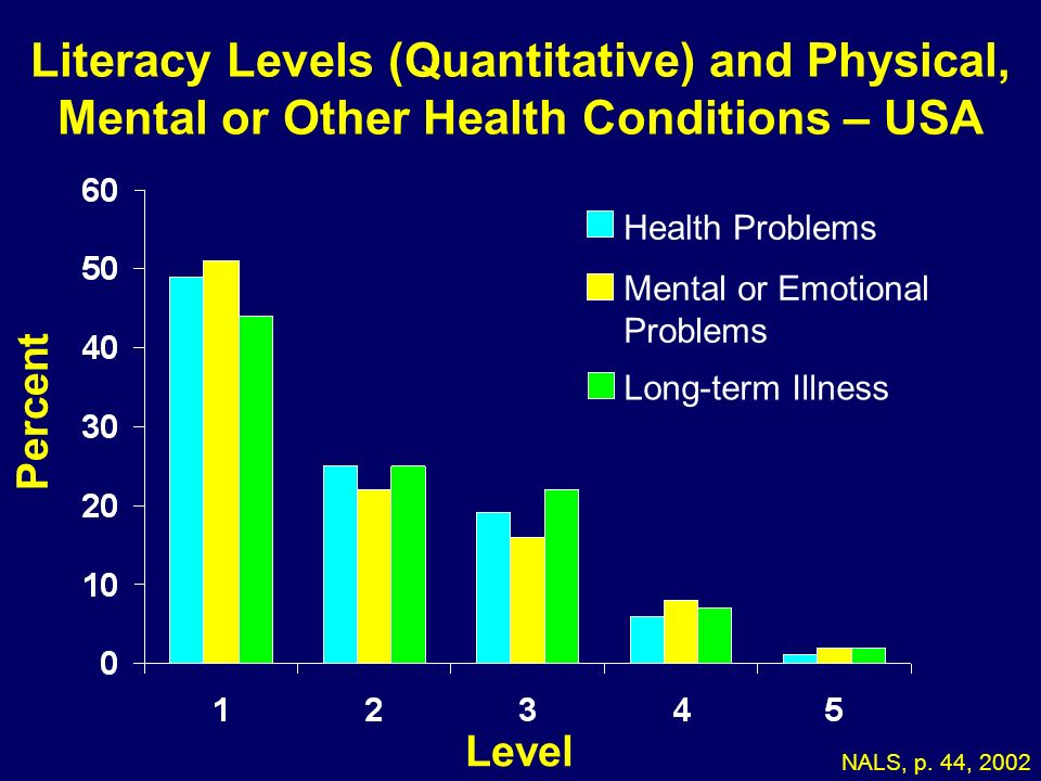 Literacy Levels (Quantitative) and Physical, Mental or Other Health Conditions – USA Percent Level NALS, p. 44, 2002 Health Problems Mental or Emotion
