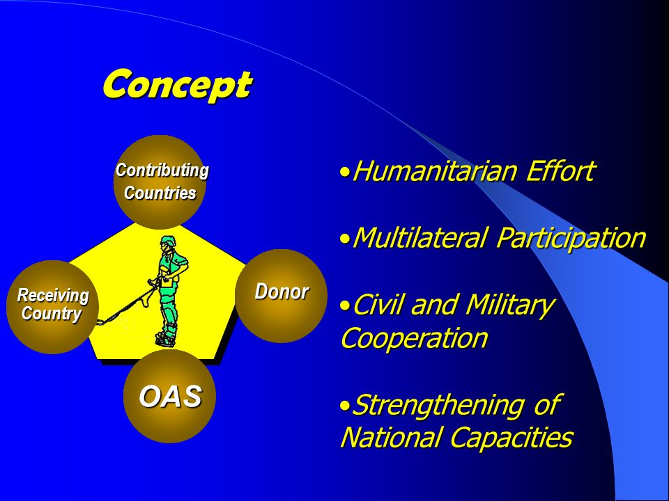 Concept OAS Contributing ContributingCountriesDonor ReceivingCountry Humanitarian EffortHumanitarian Effort Multilateral ParticipationMultilateral Participation Civil and Military CooperationCivil and Military Cooperation Strengthening of National CapacitiesStrengthening of National Capacities