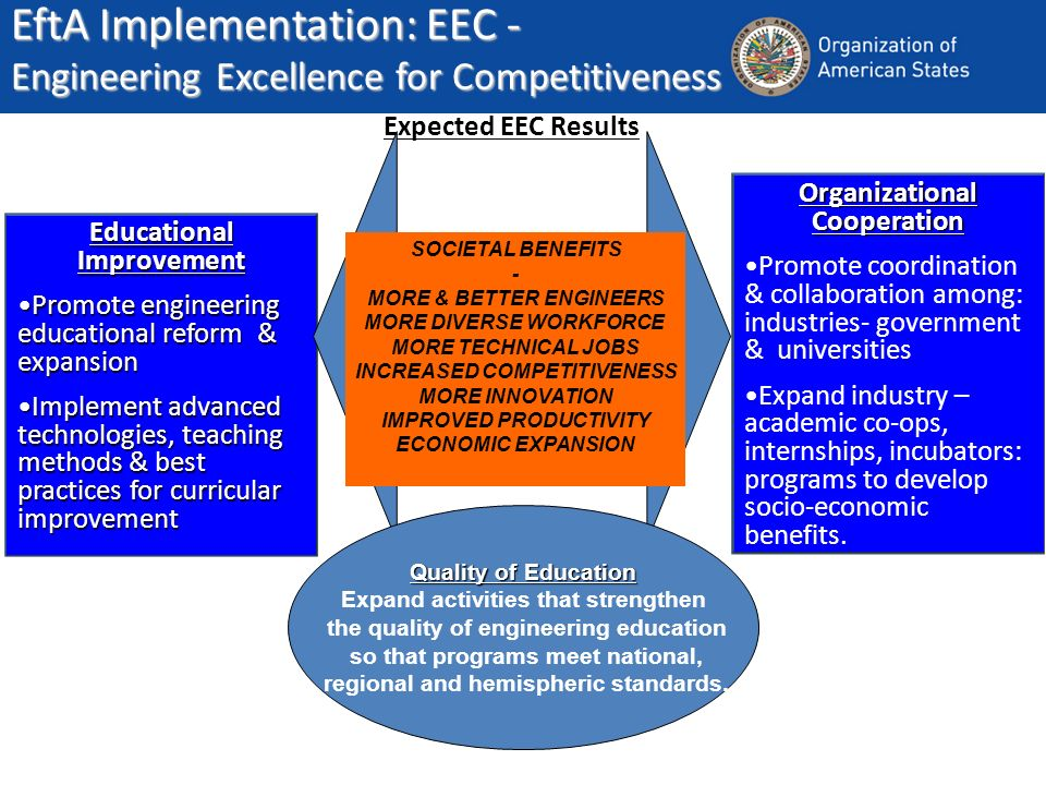 EftA Implementation: EEC - Engineering Excellence for Competitiveness Educational Improvement Promote engineering educational reform & expansionPromote engineering educational reform & expansion Implement advanced technologies, teaching methods & best practices for curricular improvementImplement advanced technologies, teaching methods & best practices for curricular improvement Organizational Cooperation Promote coordination & collaboration among: industries- government & universities Expand industry – academic co-ops, internships, incubators: programs to develop socio-economic benefits.