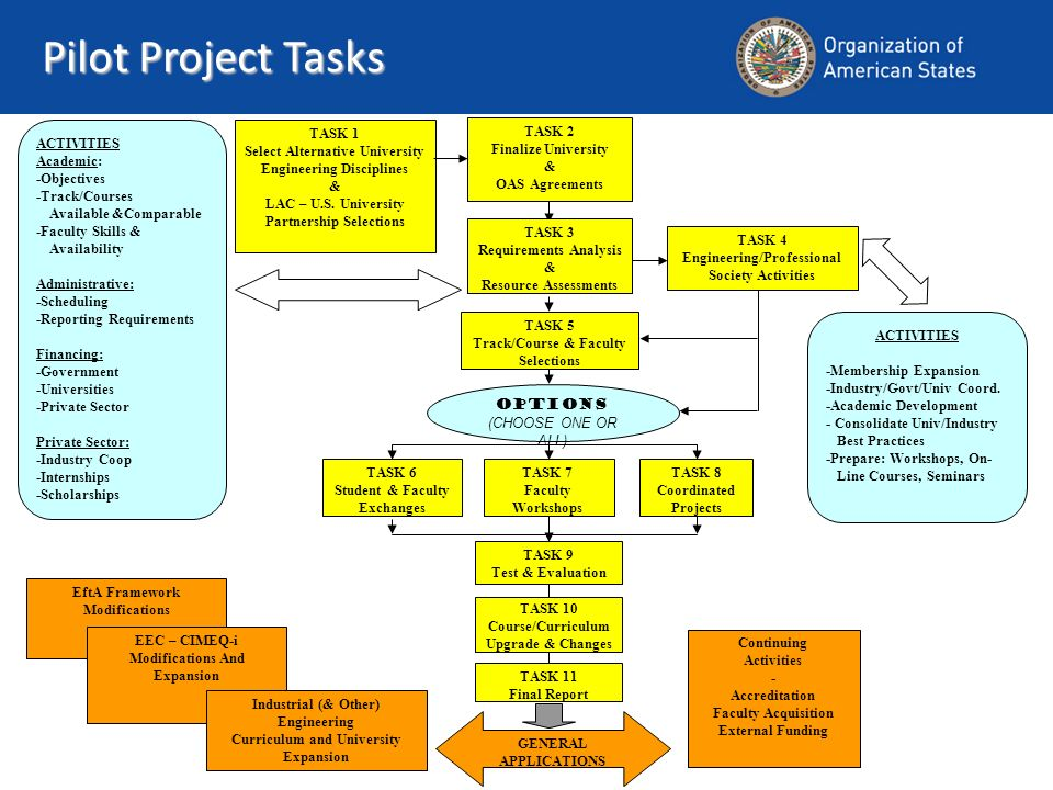 Pilot Project Tasks ACTIVITIES Academic: -Objectives -Track/Courses Available &Comparable -Faculty Skills & Availability Administrative: -Scheduling -Reporting Requirements Financing: -Government -Universities -Private Sector Private Sector: -Industry Coop -Internships -Scholarships TASK 2 Finalize University & OAS Agreements TASK 1 Select Alternative University Engineering Disciplines & LAC – U.S.