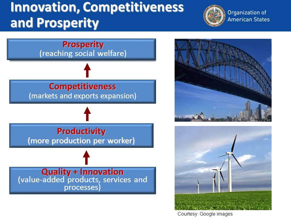 Prosperity (reaching social welfare) Productivity (more production per worker) Quality + Innovation (value-added products, services and processes) Competitiveness (markets and exports expansion) Innovation, Competitiveness and Prosperity Courtesy: Google images