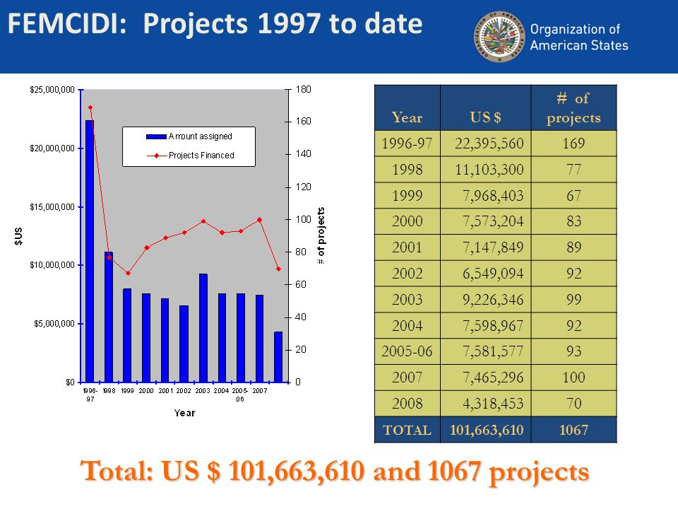 FEMCIDI: Projects 1997 to date Total: US $ 101,663,610 and 1067 projects YearUS $ # of projects 1996-9722,395,560169 199811,103,30077 19997,968,40367 20007,573,20483 20017,147,84989 20026,549,09492 20039,226,34699 20047,598,96792 2005-067,581,57793 20077,465,296100 20084,318,45370 TOTAL 101,663,6101067