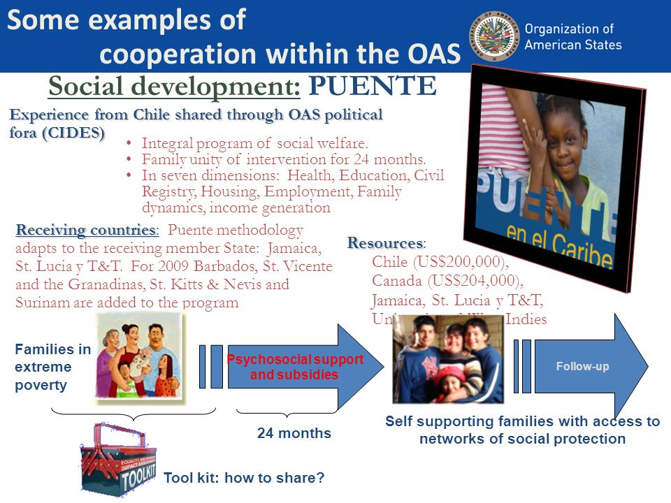 Some examples of cooperation within the OAS Social development: PUENTE Receiving countries Receiving countries: Puente methodology adapts to the recei