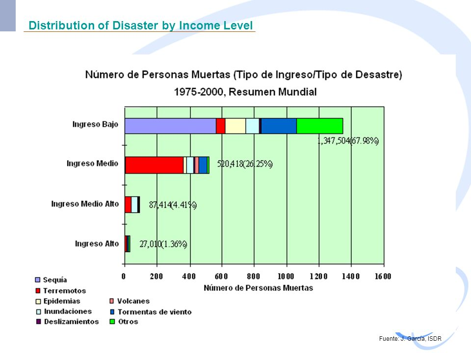 Disasters, Climate Change and Gender Although there are no specific data compiled on the impact of extreme phenomena by gender, it is estimated that 3 to 5 women die for every man who perishes due to extreme phenomena.