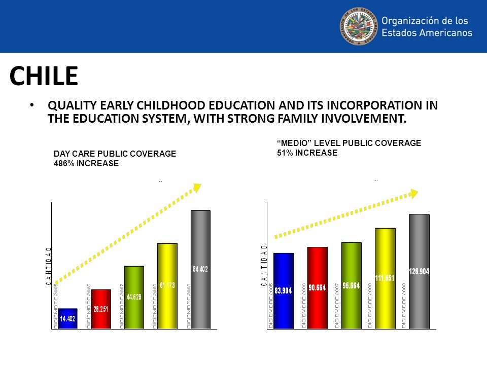 QUALITY EARLY CHILDHOOD EDUCATION AND ITS INCORPORATION IN THE EDUCATION SYSTEM, WITH STRONG FAMILY INVOLVEMENT.