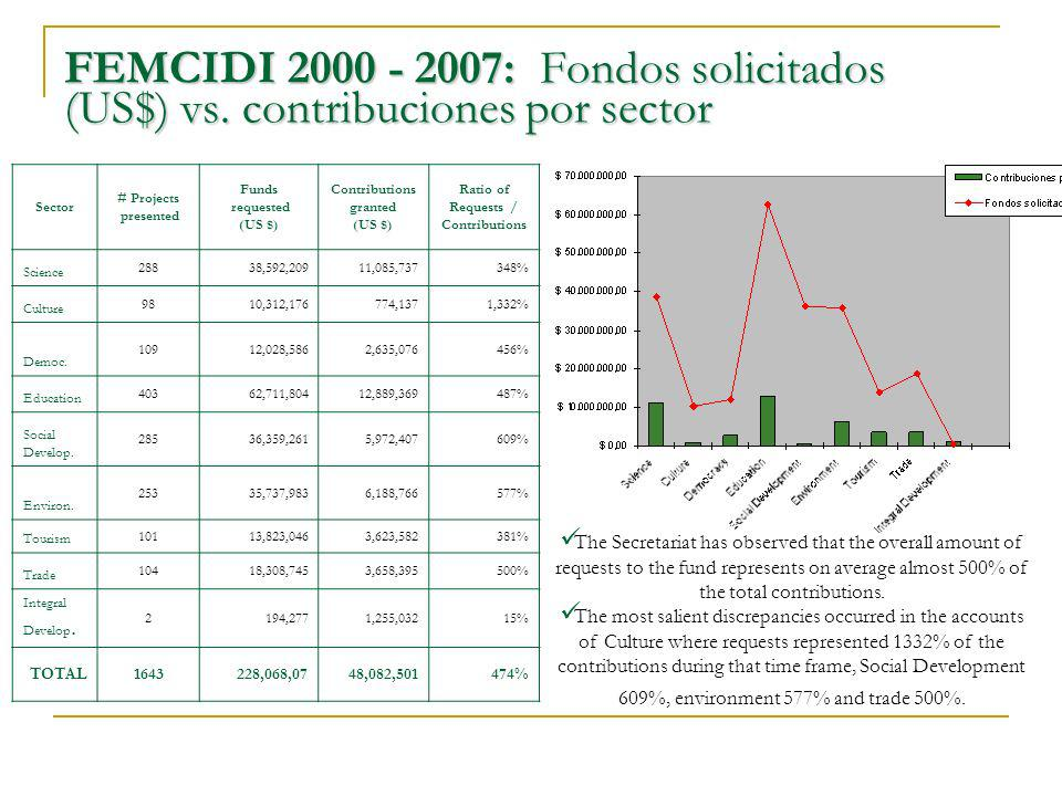 FEMCIDI 2000 - 2007: Fondos solicitados (US$) vs. contribuciones por sector The Secretariat has observed that the overall amount of requests to the fu