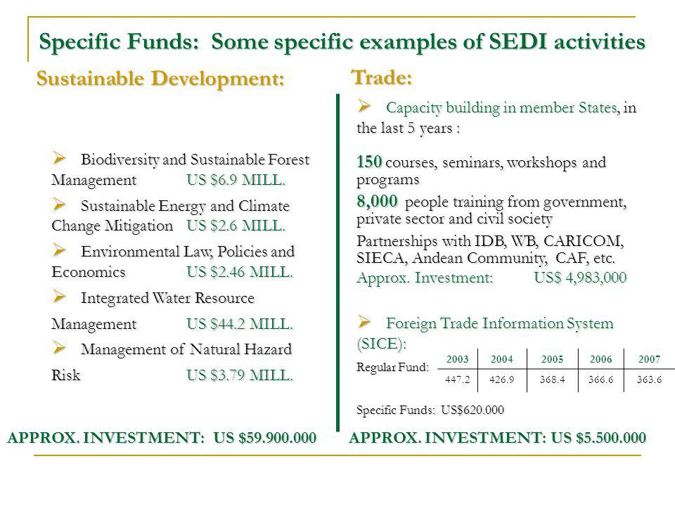 Sustainable Development: APPROX. INVESTMENT: US $ APPROX.