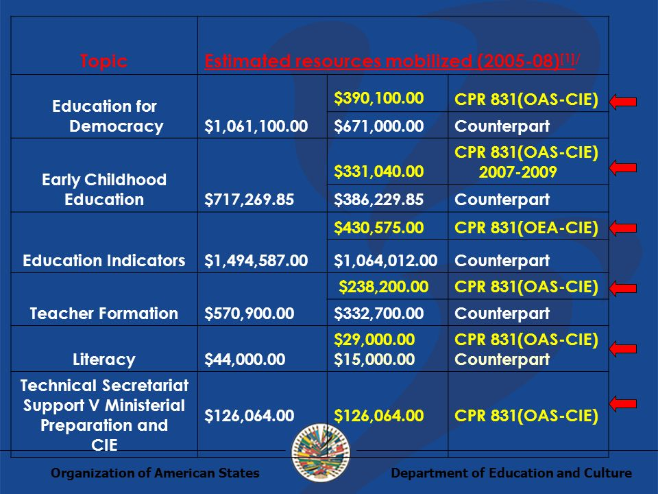 Department of Education and CultureOrganization of American States TopicEstimated resources mobilized (2005-08) [1]/ Education for Democracy$1,061,100.00 $390,100.00 CPR 831(OAS-CIE) $671,000.00Counterpart Early Childhood Education$717,269.85 $331,040.00 CPR 831(OAS-CIE) 2007-2009 $386,229.85Counterpart Education Indicators$1,494,587.00 $430,575.00CPR 831(OEA-CIE) $1,064,012.00Counterpart Teacher Formation$570,900.00 $238,200.00CPR 831(OAS-CIE) $332,700.00Counterpart Literacy$44,000.00 $29,000.00 $15,000.00 CPR 831(OAS-CIE) Counterpart Technical Secretariat Support V Ministerial Preparation and CIE $126,064.00 CPR 831(OAS-CIE)