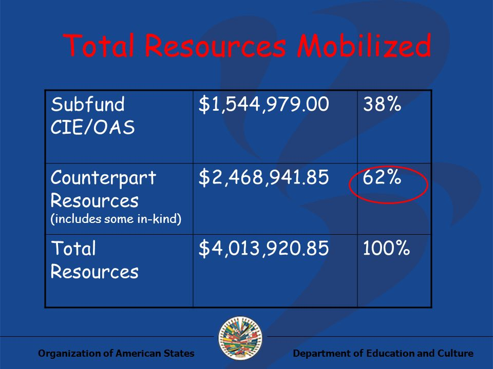 Department of Education and CultureOrganization of American States Total Resources Mobilized Subfund CIE/OAS $1,544,979.0038% Counterpart Resources (includes some in-kind) $2,468,941.8562% Total Resources $4,013,920.85100%