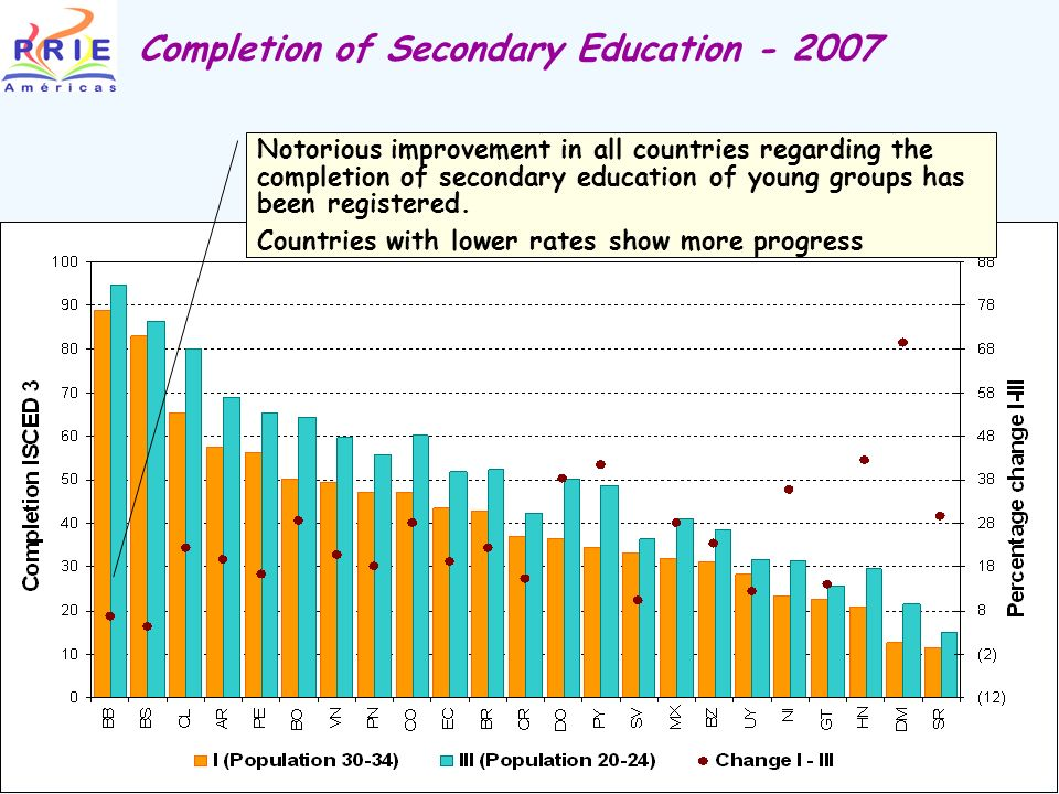 Completion of Secondary Education - 2007 Notorious improvement in all countries regarding the completion of secondary education of young groups has been registered.