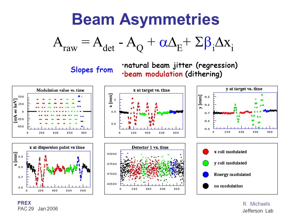 PREX PAC 29 Jan 2006 R. Michaels Jefferson Lab Beam Asymmetries A raw = A det - A Q + E + i x i natural beam jitter (regression) beam modulation (dith