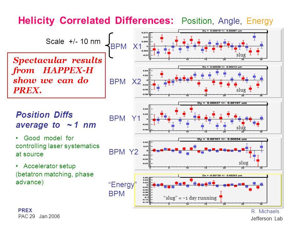 PREX PAC 29 Jan 2006 R. Michaels Jefferson Lab Energy BPM BPM Y2 BPM Y1 BPM X1 BPM X2 Scale +/- 10 nm Position Diffs average to ~ 1 nm Good model for