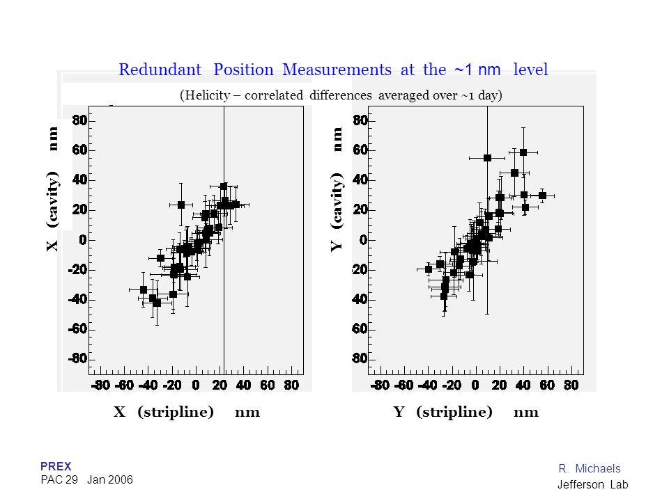 PREX PAC 29 Jan 2006 R. Michaels Jefferson Lab X (cavity) nmY (cavity) nm X (stripline) nmY (stripline) nm Redundant Position Measurements at the ~1 n