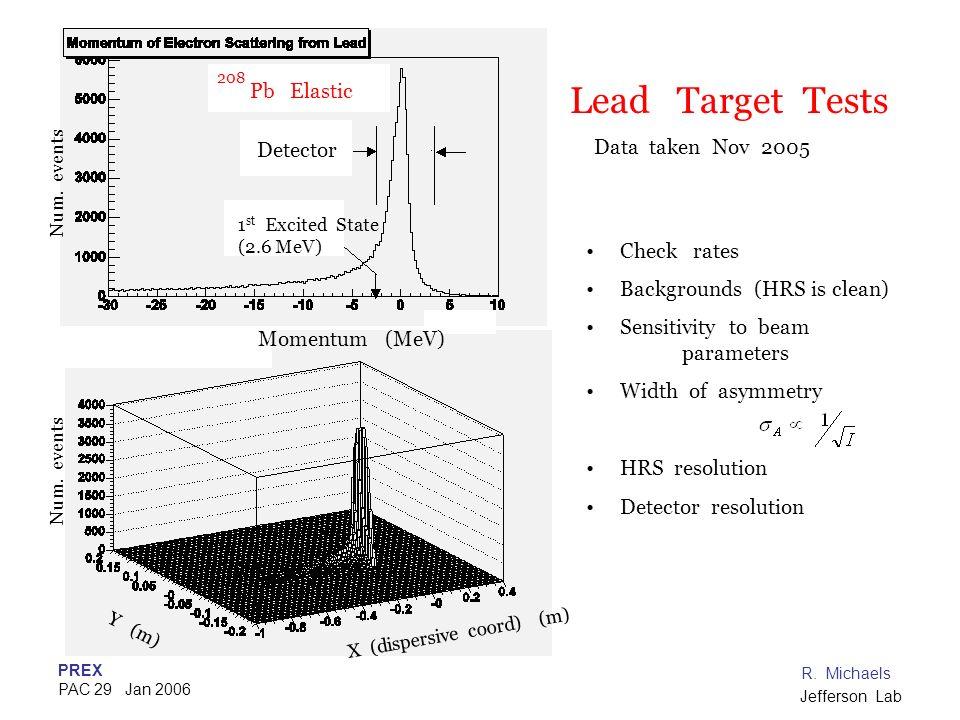 PREX PAC 29 Jan 2006 R. Michaels Jefferson Lab X (dispersive coord) (m) Y (m) Momentum (MeV) Detector Pb Elastic 208 1 st Excited State (2.6 MeV) Lead