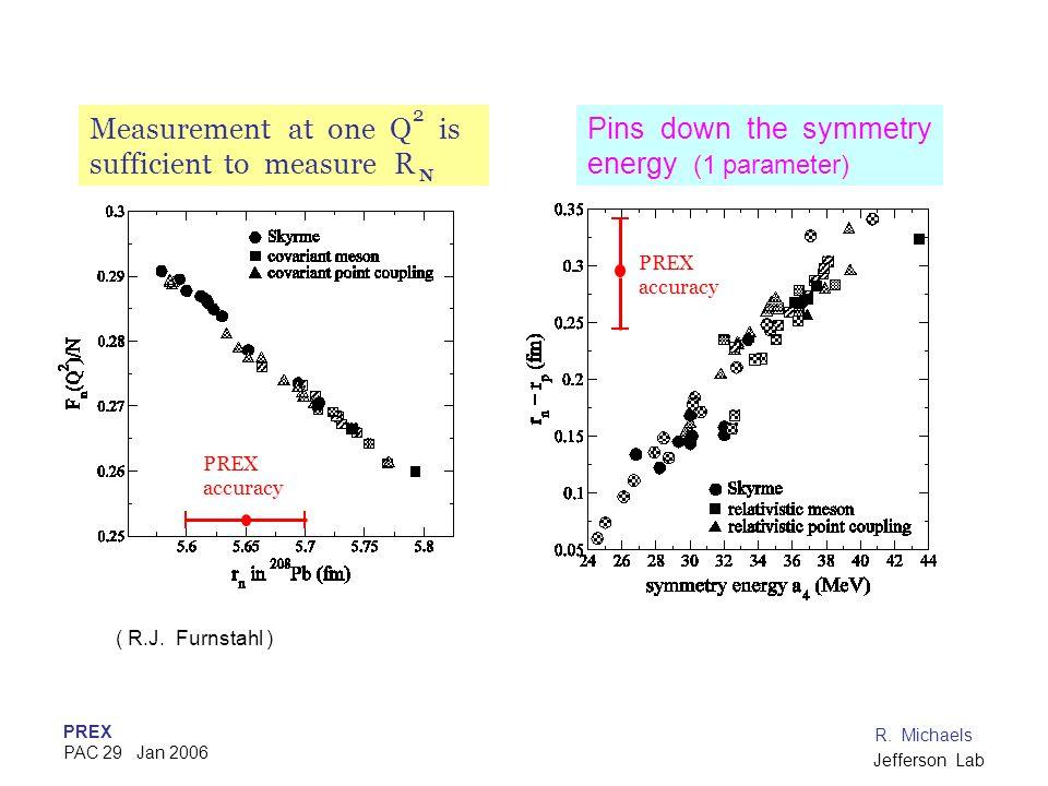 PREX PAC 29 Jan 2006 R. Michaels Jefferson Lab ( R.J. Furnstahl ) Measurement at one Q is sufficient to measure R 2 N Pins down the symmetry energy (1