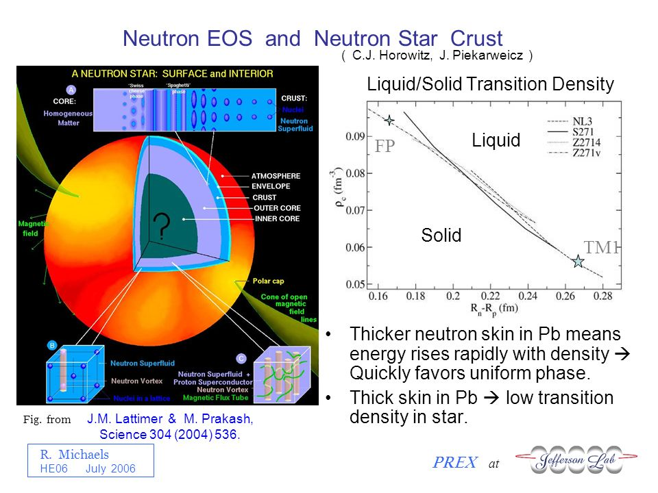 R. Michaels PREX at HE06 July 2006 FP TM1 Solid Liquid Liquid/Solid Transition Density Thicker neutron skin in Pb means energy rises rapidly with dens