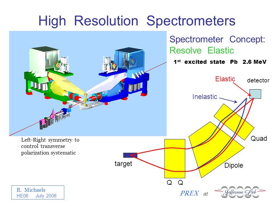 R. Michaels PREX at HE06 July 2006 High Resolution Spectrometers Elastic Inelastic detector Q Dipole Quad Spectrometer Concept: Resolve Elastic target