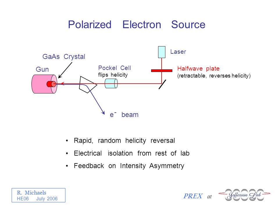 R. Michaels PREX at HE06 July 2006 Halfwave plate (retractable, reverses helicity) Laser Pockel Cell flips helicity Gun GaAs Crystal e beam - Rapid, r