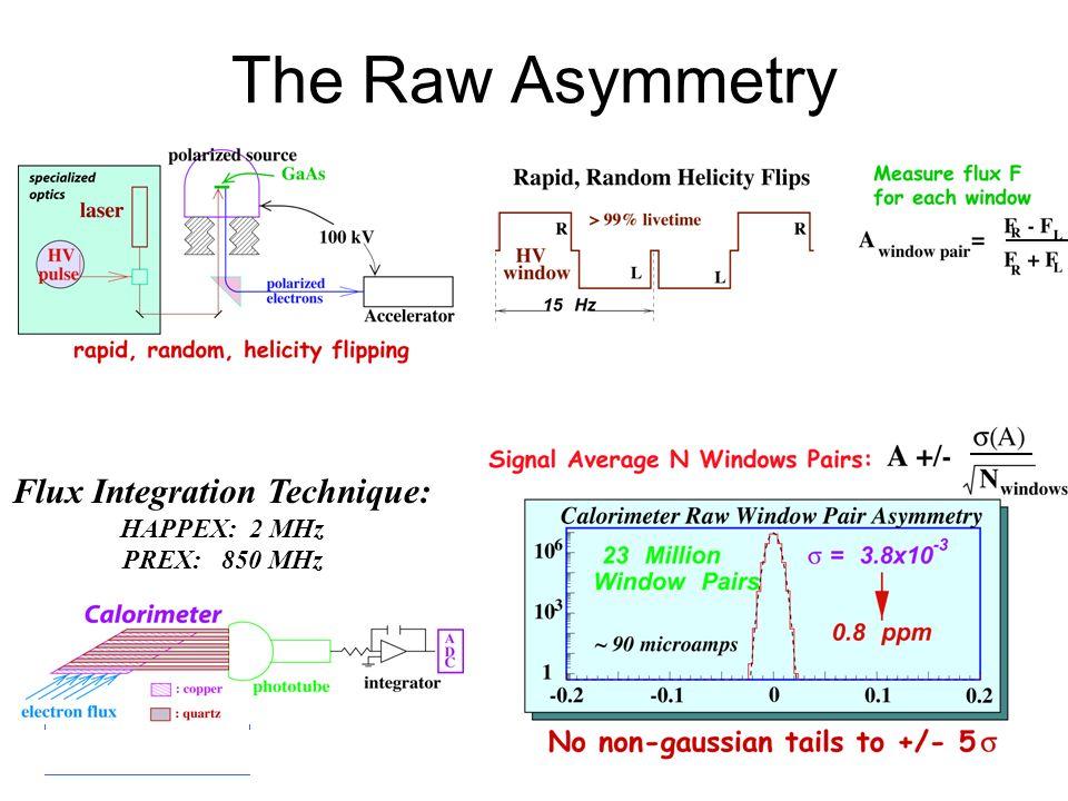 R. Michaels PREX at HE06 July 2006 The Raw Asymmetry Flux Integration Technique: HAPPEX: 2 MHz PREX: 850 MHz
