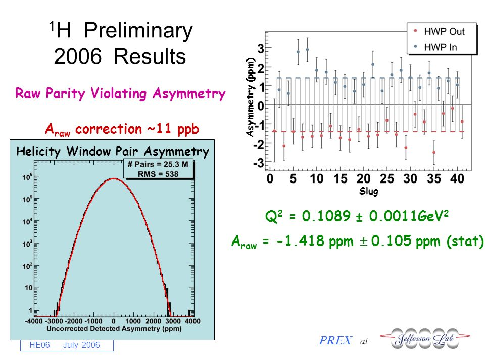 R. Michaels PREX at HE06 July 2006 1 H Preliminary 2006 Results Q 2 = 0.1089 ± 0.0011GeV 2 A raw = -1.418 ppm 0.105 ppm (stat) A raw correction ~11 pp