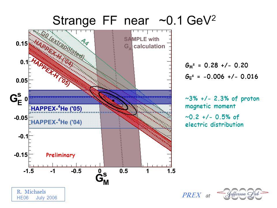 R. Michaels PREX at HE06 July 2006 Strange FF near ~0.1 GeV 2 Preliminary G M s = 0.28 +/- 0.20 G E s = -0.006 +/- 0.016 ~3% +/- 2.3% of proton magnet