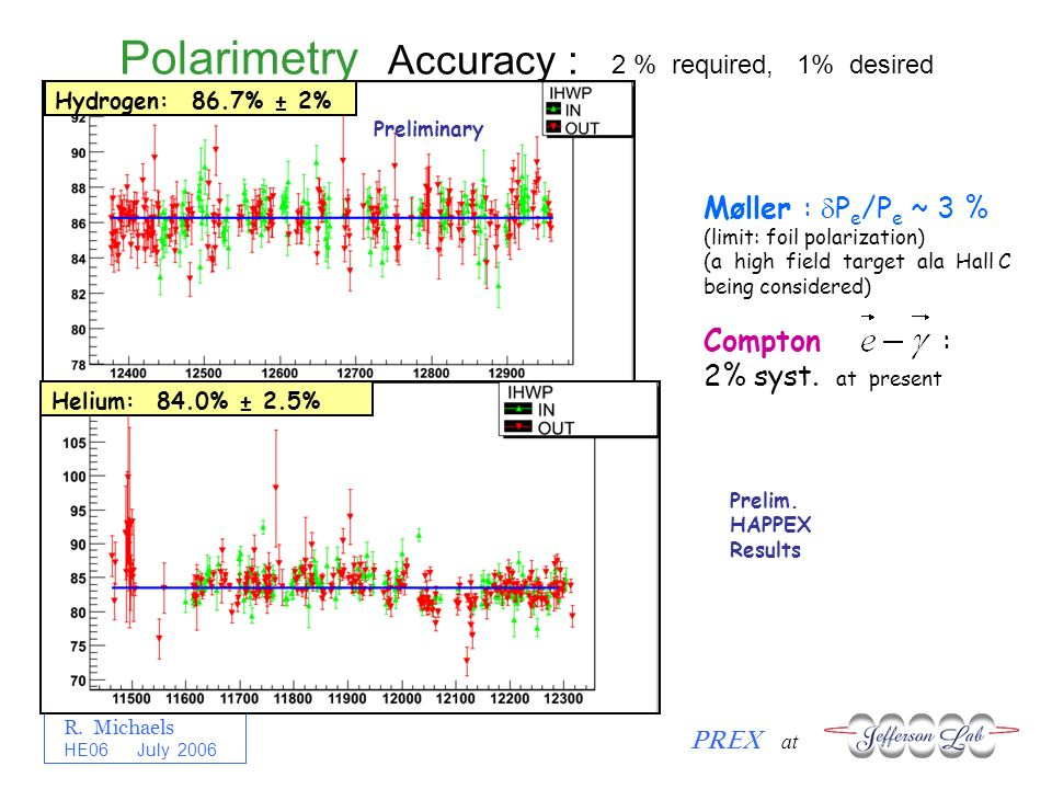 R. Michaels PREX at HE06 July 2006 Polarimetry Accuracy : 2 % required, 1% desired Hydrogen: 86.7% ± 2%Helium: 84.0% ± 2.5% Preliminary Prelim. HAPPEX