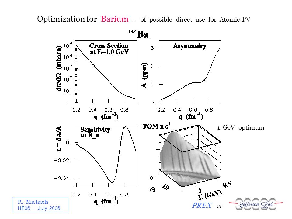 R. Michaels PREX at HE06 July 2006 Optimization for Barium -- of possible direct use for Atomic PV 1 GeV optimum
