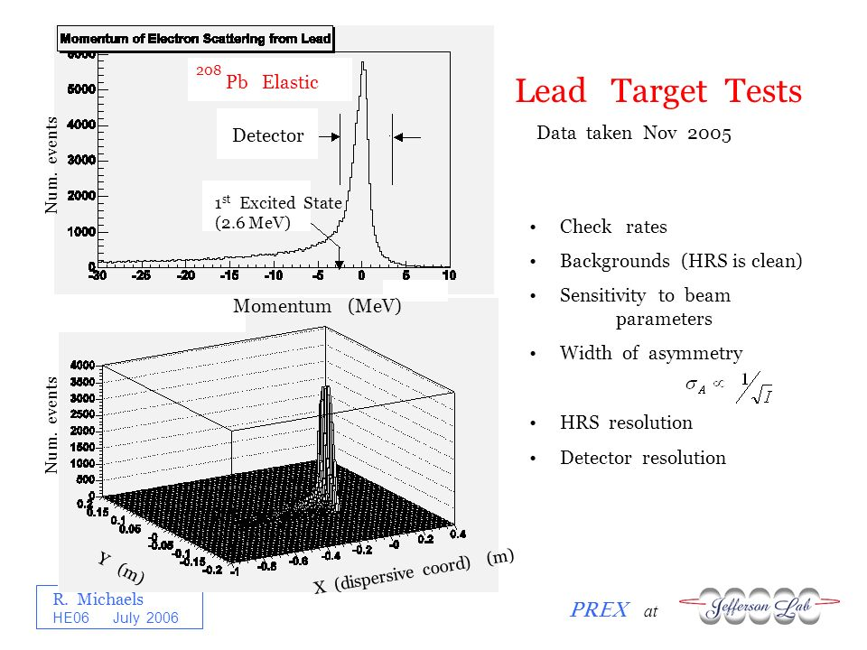 R. Michaels PREX at HE06 July 2006 X (dispersive coord) (m) Y (m) Momentum (MeV) Detector Pb Elastic 208 1 st Excited State (2.6 MeV) Lead Target Test