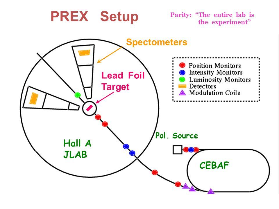 R.Michaels, Jlab Seminar @ Argonne Dec 19, 2011 PREX Setup CEBAF Hall A JLAB Pol.