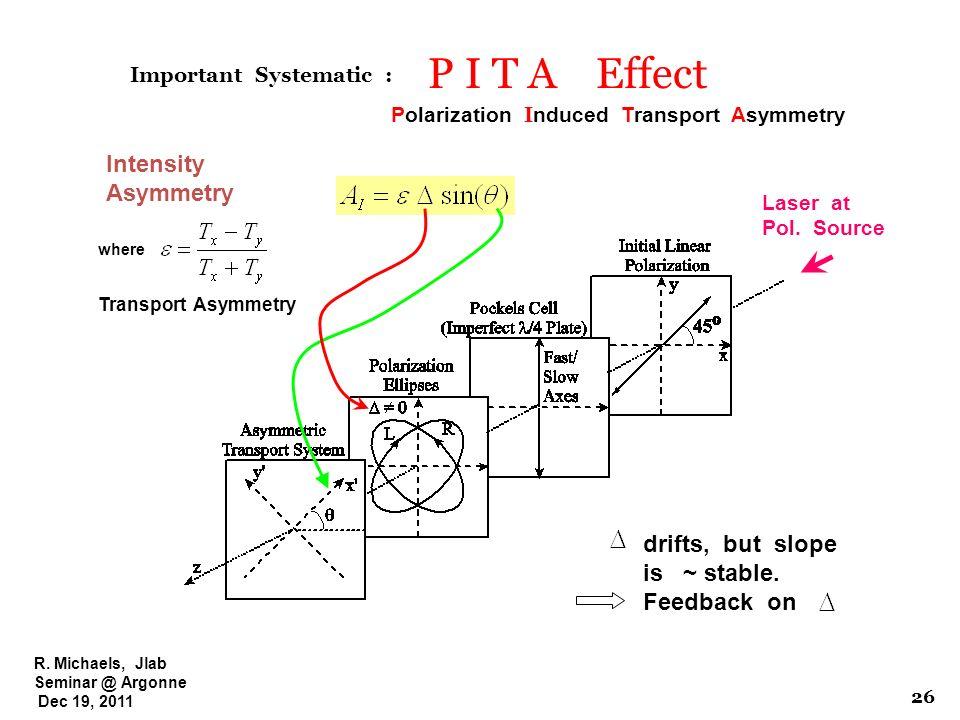 R.Michaels, Jlab Seminar @ Argonne Dec 19, 2011 P I T A Effect Laser at Pol.