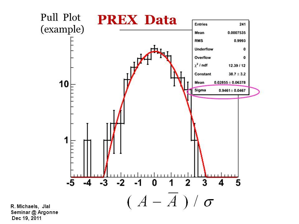 R. Michaels, Jlab Seminar @ Argonne Dec 19, 2011 Pull Plot (example) PREX Data