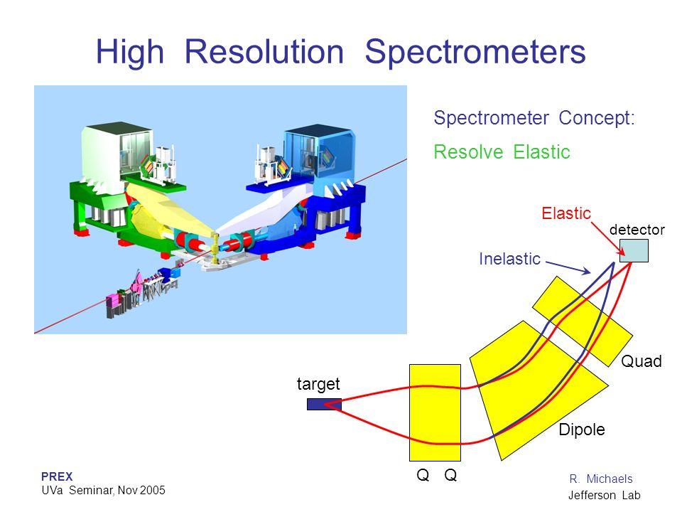 PREX UVa Seminar, Nov 2005 R. Michaels Jefferson Lab High Resolution Spectrometers Elastic Inelastic detector Q Dipole Quad Spectrometer Concept: Reso