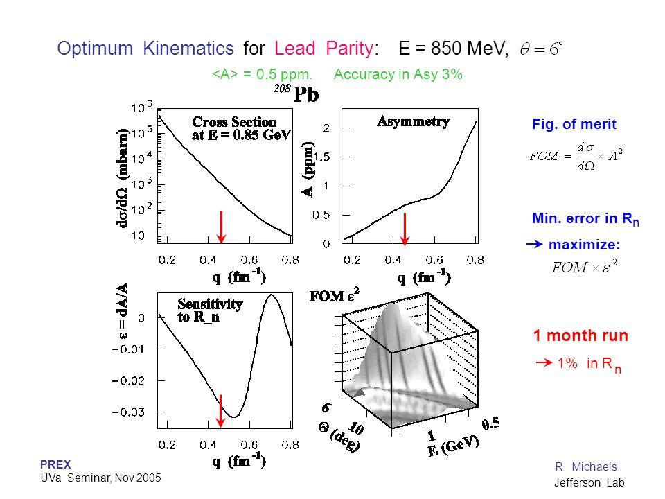 PREX UVa Seminar, Nov 2005 R. Michaels Jefferson Lab Optimum Kinematics for Lead Parity: E = 850 MeV, = 0.5 ppm. Accuracy in Asy 3% n Fig. of merit Mi