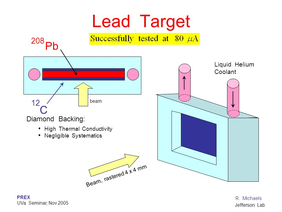 PREX UVa Seminar, Nov 2005 R. Michaels Jefferson Lab Lead Target Liquid Helium Coolant Pb C 208 12 Diamond Backing: High Thermal Conductivity Negligib